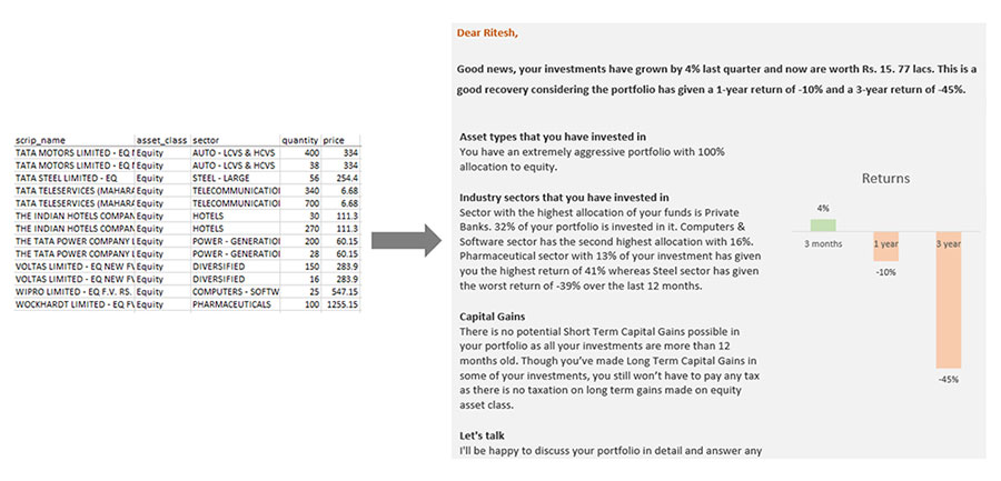 portfolio analysis report by Phrazor