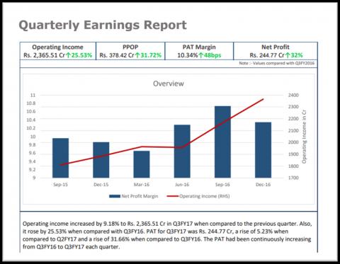 Quarterly Earnings Report