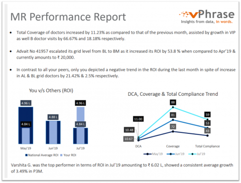 Medical Representative Performance Report