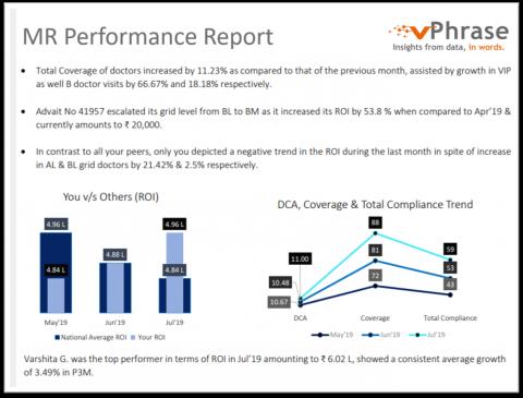 Medical Representative Performance Report
