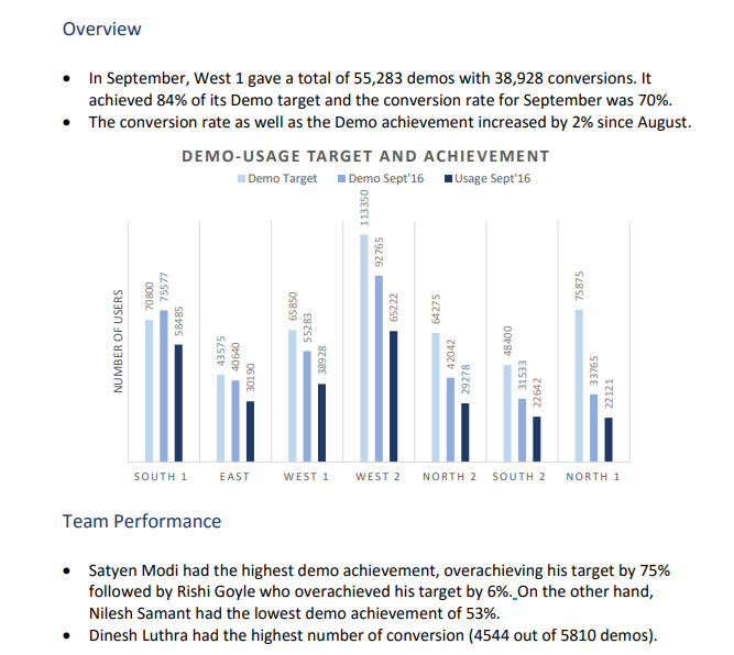 Branch Performance Report