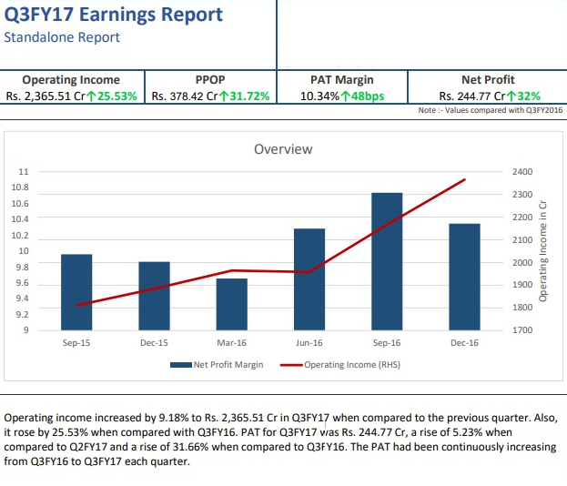 Quarterly Earnings Report